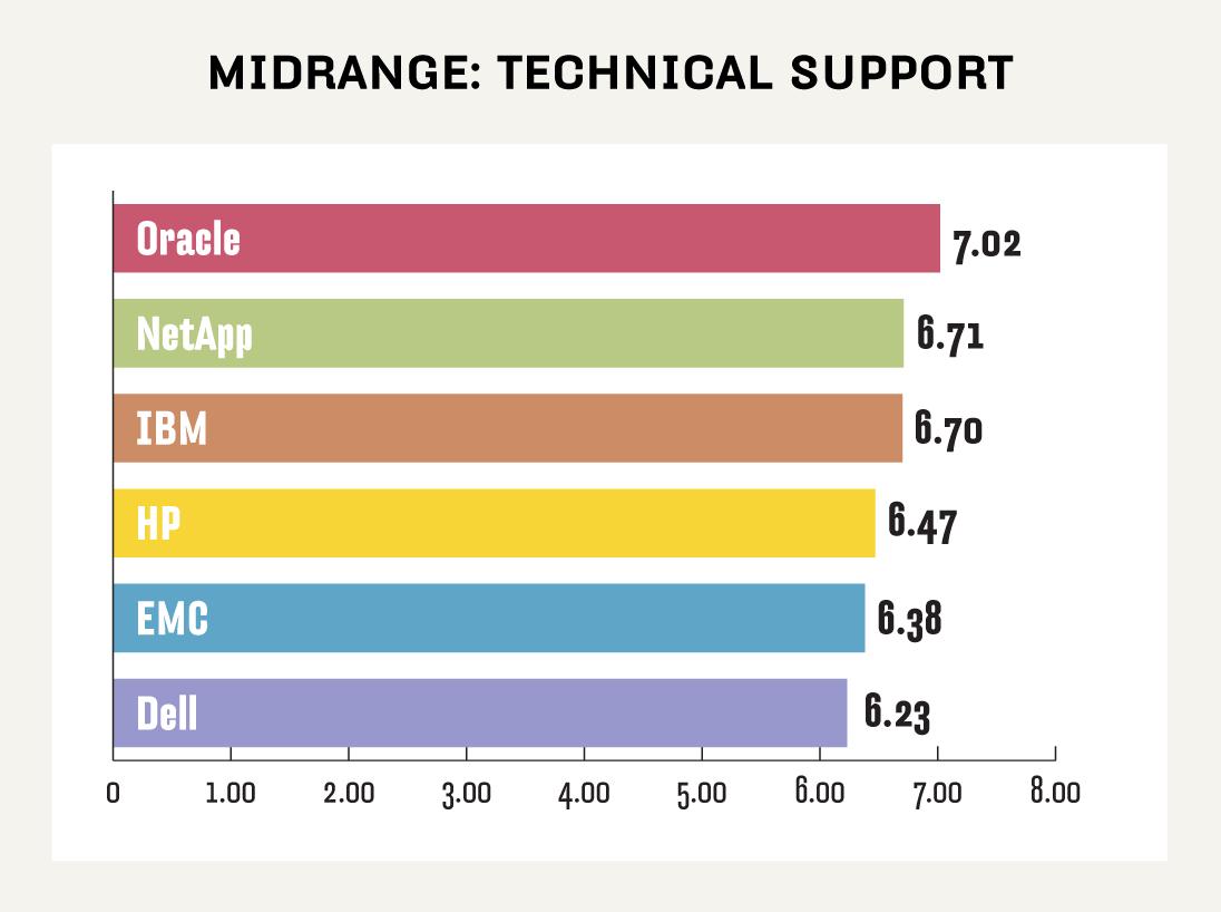 Midrange NAS technical support