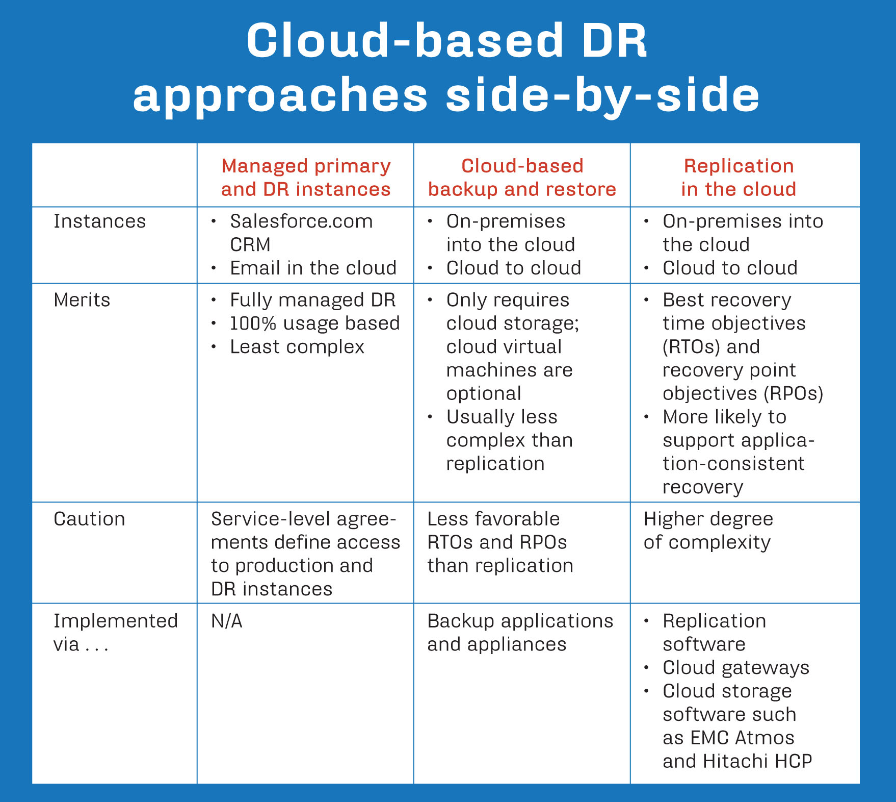 Disaster recovery in the cloud explained – Disaster Recovery Plan Template
