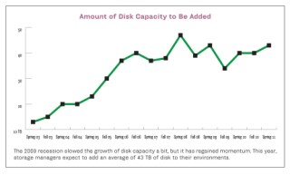 Spring 2011 disk capacity to be added