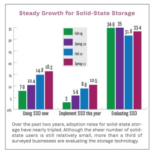 Steady growth for solid-state storage