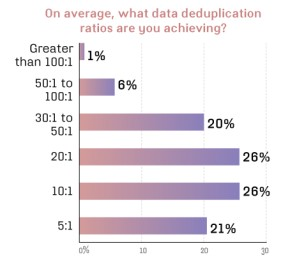 Data dedupe ratios