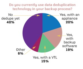 Deduplication use in backup