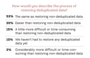 Restoring deduped data