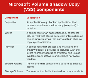 MICROSOFT VSS COMPONENTS FOR JULY 2011 STORAGE MAGAZINE
