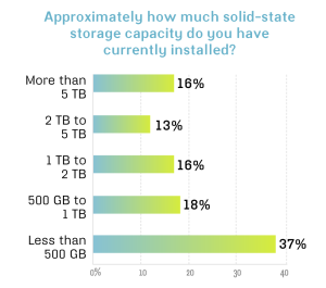 Solid-state storage capacity installed July 2011