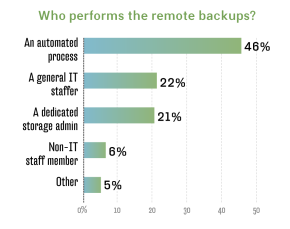 Who performs remote backups