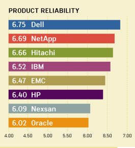 QUALITY AWARDS VI: PRODUCT RELIABILITY RANKINGS FOR MIDRANGE ARRAYS