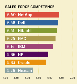 QUALITY AWARDS VI: SALES-FORCE COMPETENCE RANKINGS FOR MIDRANGE ARRAYS