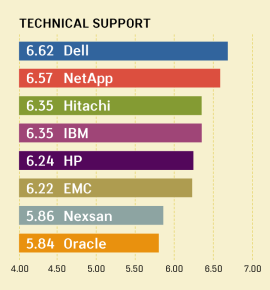 QUALITY AWARDS VI: TECHNICAL SUPPORT RANKINGS FOR MIDRANGE ARRAYS
