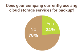Does your company use cloud storage services for backup?