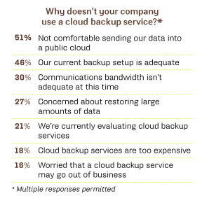 Why doesn't your company use a cloud backup service?