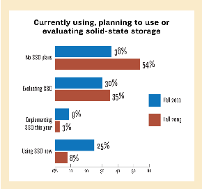 USING, PLANNING TO USE OR EVALUATING SOLID-STATE STORAGE
