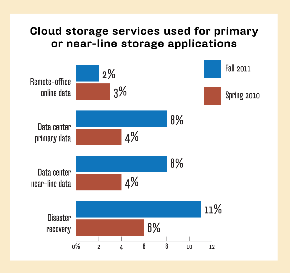 CLOUD STORAGE SERVICES FOR PRIMARY OR NEAR-LINE