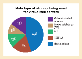 TYPE OF STORAGE BEING USED FOR VIRTUALIZED SERVERS
