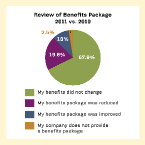 Data storage benefits, salary benefits package review
