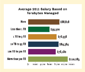 Salary for terabytes managed, higher salary for more terabytes