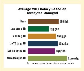 Salary for terabytes managed, higher salary for more terabytes
