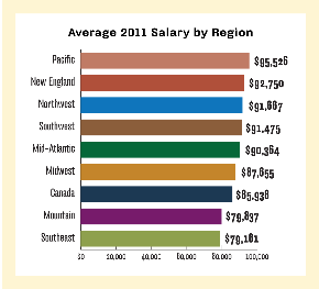 Salary by region, salary by location, regional salaries