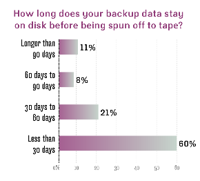 Backup data on disk before tape