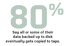 Disk data copied to tape