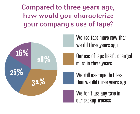 Company use of tape