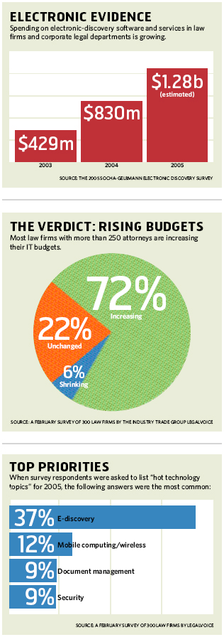 Electronic Evidence, Rising Budgets, Top Priorities