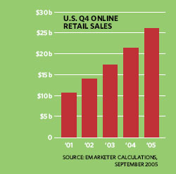 U.S. Online Retail Sales></center><!-- Begin Dig Deeper: this is above the inline-reg split -->