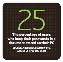 25% of users keep their passwords in a document stored on their PC
