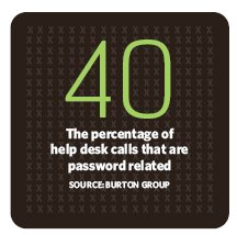 40% of help desk calls are password-related