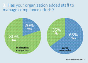 Has your organization added staff to manage compliance efforts?