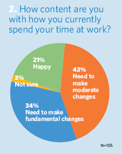 How content are you with how you currently spend your time at work?