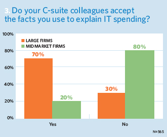 Do your C-suite colleagues accept the facts you use to explain IT spending?