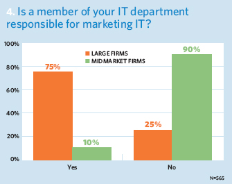 Is a member of your IT department responsible for marketing IT?