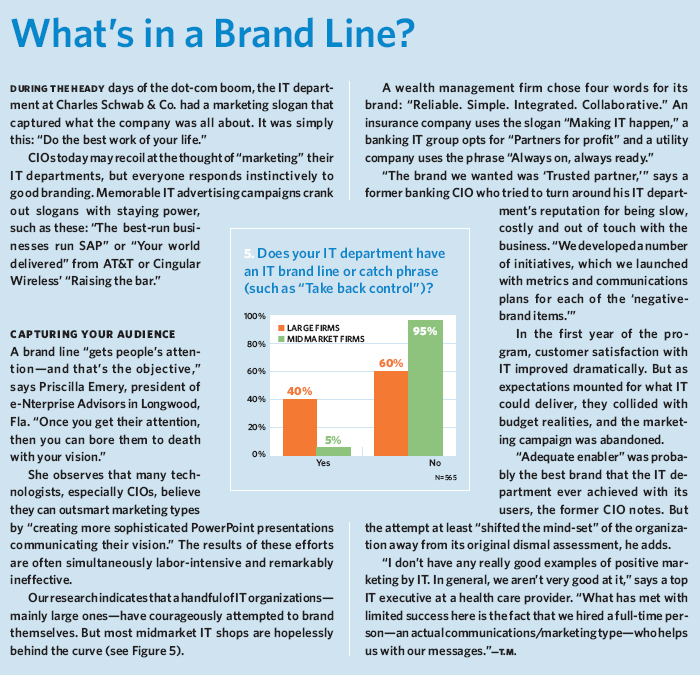 What's in a Brand Line?