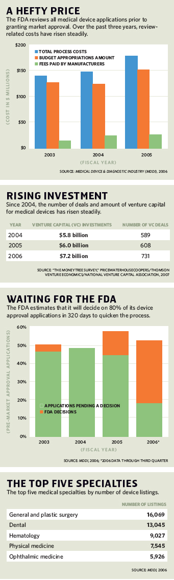 A Hefty Price; Rising Investment; Waiting for the FDA; The Top Five Specialities