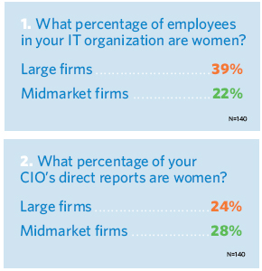 What percentage of employees in your IT organization are women? What percentage of your CIO's direct reports are women?