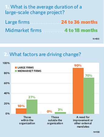 Average duration of a large-scale change project and factors driving change