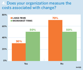 Does your organization measure the costs associated with change?