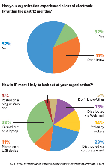 Has your organization experienced a loss of electronic IP within the past 12 months? How is IP most likely to leak out of your organization?