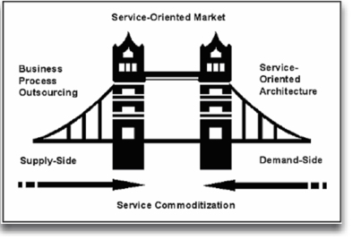 soa and the core competency model