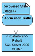 Application traffic points to your new SQL Server.