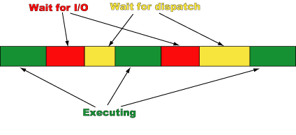 Dispatch order diagram