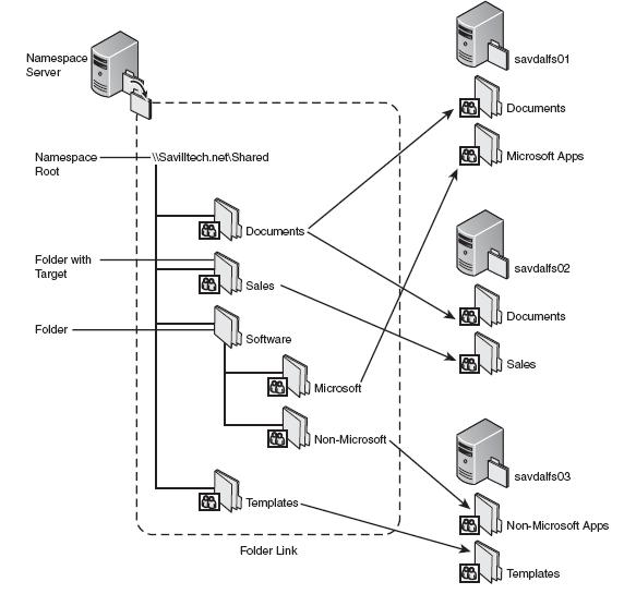 Windows Distributed File System (DFS) Namespace primer