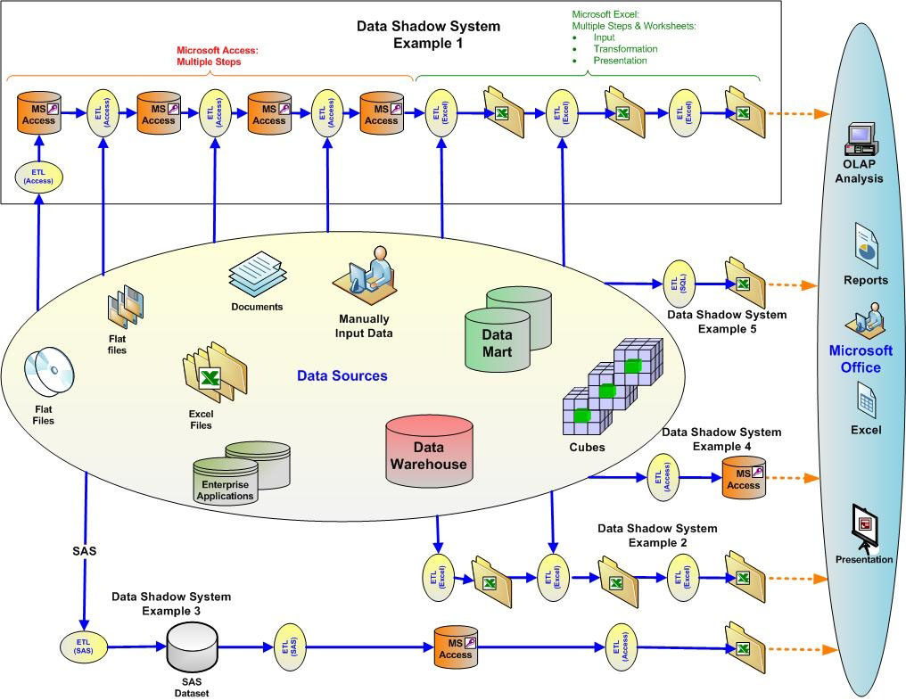 enterprise systems Full life cycle modeling for: business and it systems software and systems engineering real-time and embedded development with built-in requirements management capabilities, enterprise architect helps you trace high-level specifications to analysis, design, implementation, test and maintenance models using uml.