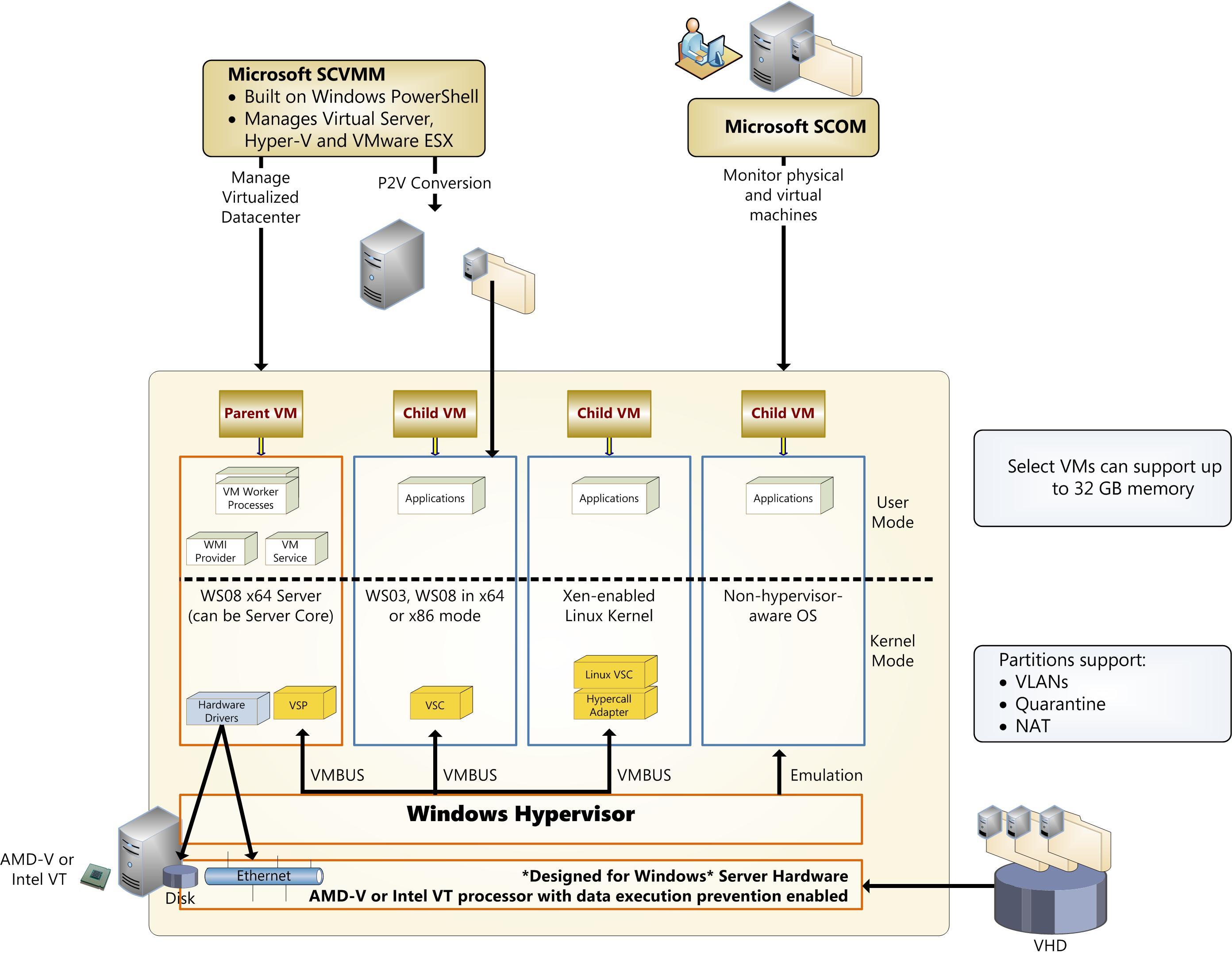 Windows server 2008 learning guide for Hyper v architecture diagram