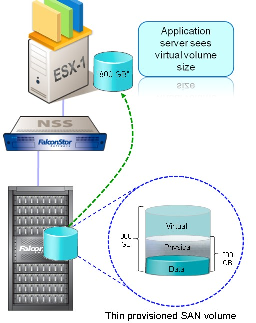 server and storage virtualization