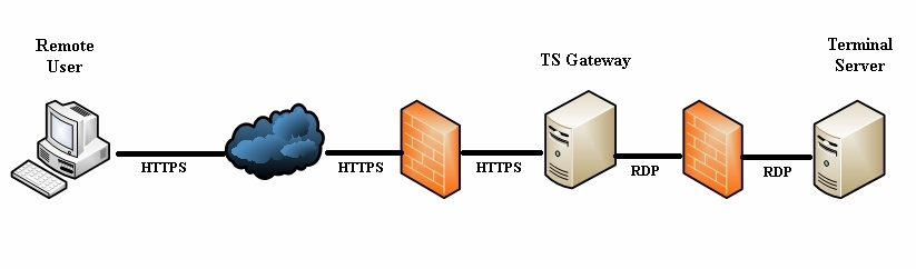 Planning a Terminal Services Gateway
