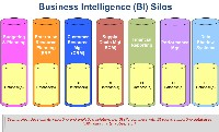 Business Intelligence (BI) silos/Data infrastructure