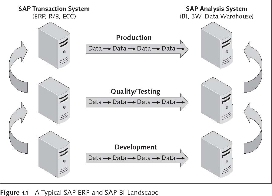 A Typical SAP ERP and SAP BI Landscape