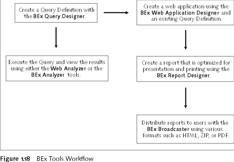 SAP BEx Tools: BEx Tools Workflow